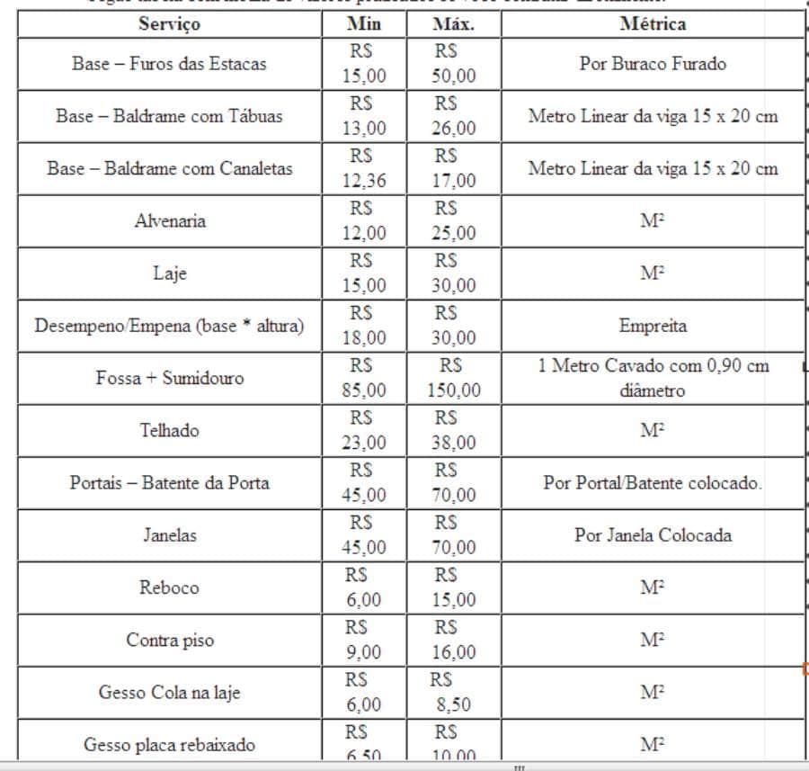 Tabela de Preços Mão de Obra Construção Civil em Sorocaba